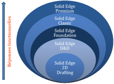 Comparatif Solid Edge - Digicad