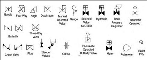 Bibliothèque de symboles PID