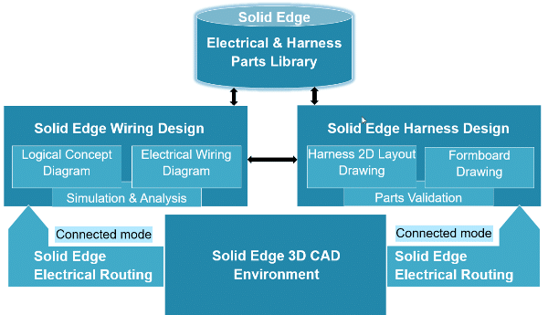 Solid Edge Electrical - CAO Electrique