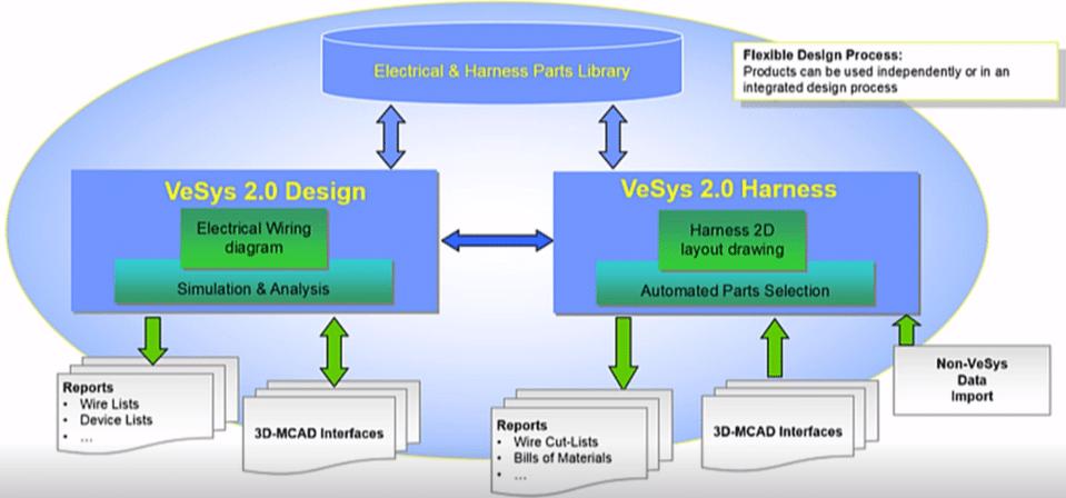 Connectivité de VeSys Electrical et collaboration entre CAO Mécanique et CAO Electrique