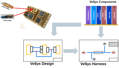 Vesys Electrical - CAO Electrique, wiring and harness design