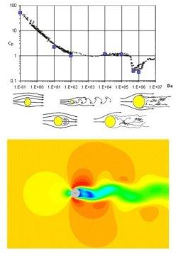 Simulation CFD FloEFD unique en régimes laminaire et turbulent