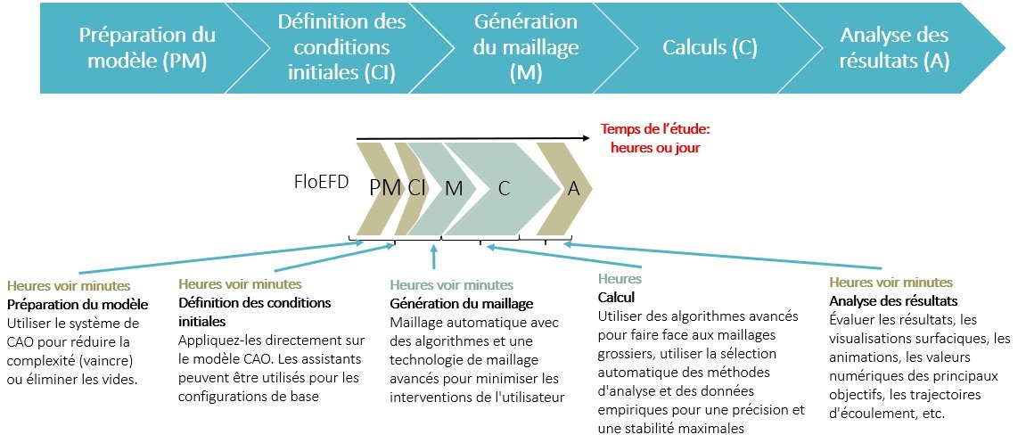 FloEFD, CFD Simulation
